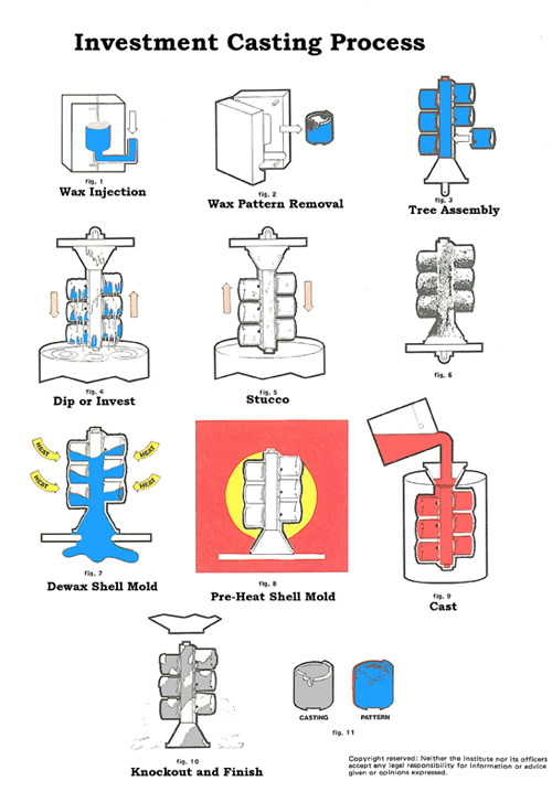 Ruger Investment Casting Process