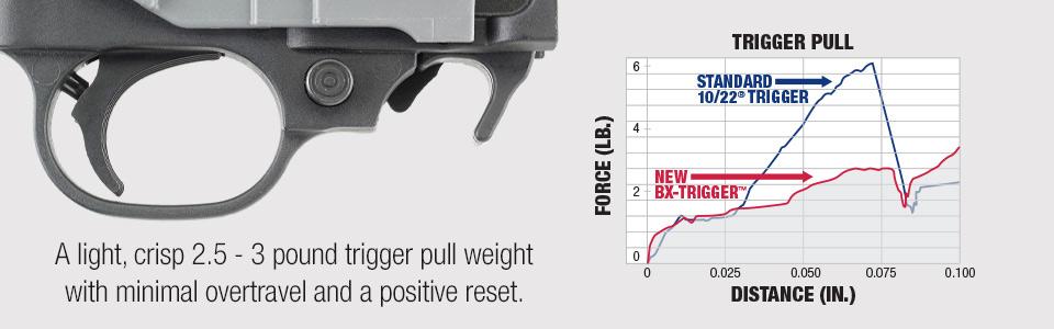 Ruger® BX-Trigger™